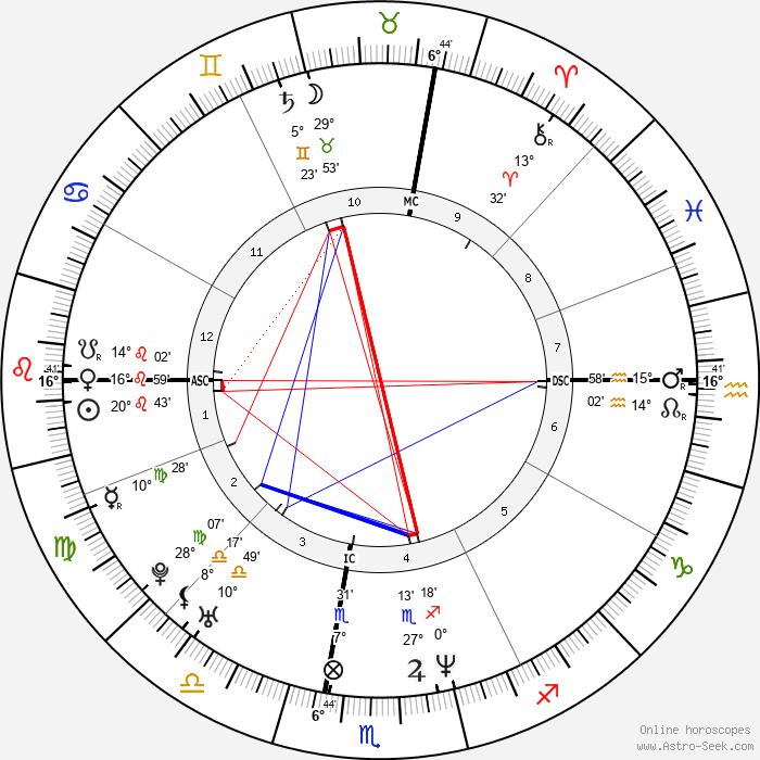 Raoul Bova - Birth horoscope chart