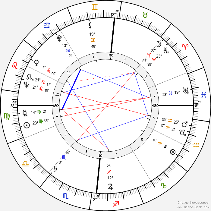 Raoul Coutard - Birth horoscope chart