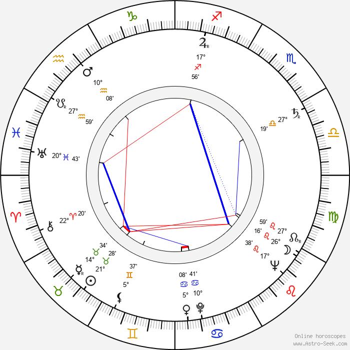 Raoul Delfosse - Birth horoscope chart