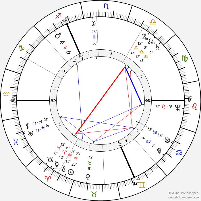 Raoul Lévy - Birth horoscope chart