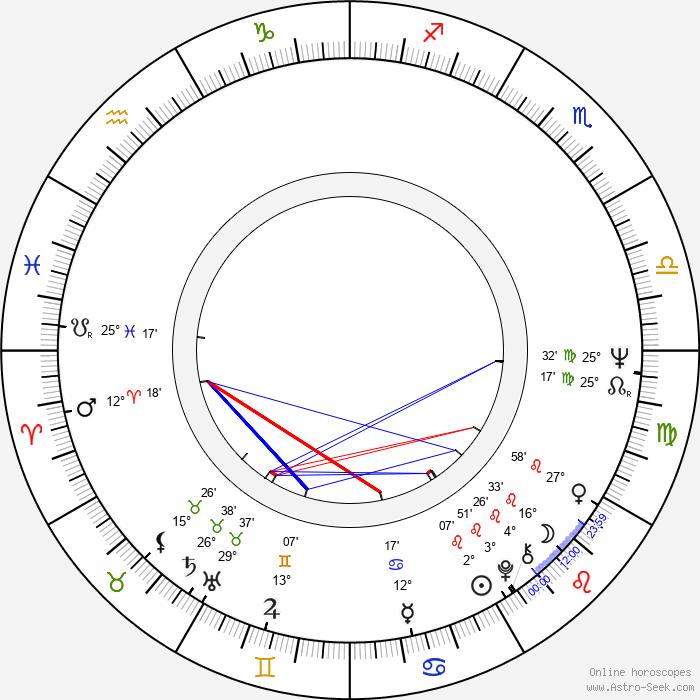 Raoul Ruiz - Birth horoscope chart