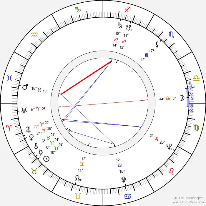 Raoul Servais - Birth horoscope chart