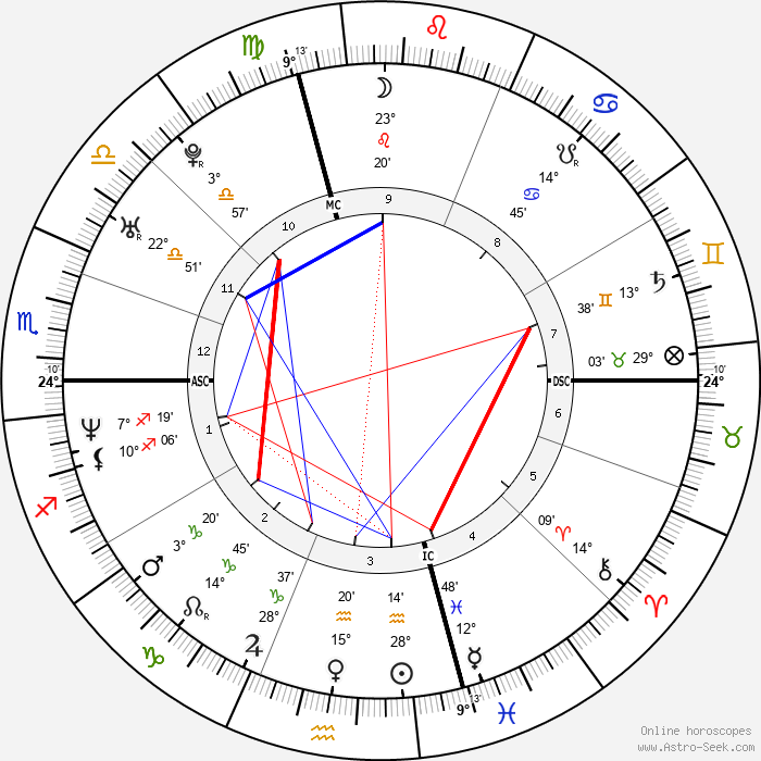 Raphael Ibanez - Birth horoscope chart