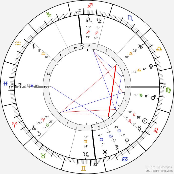 Raphael Poirée - Birth horoscope chart