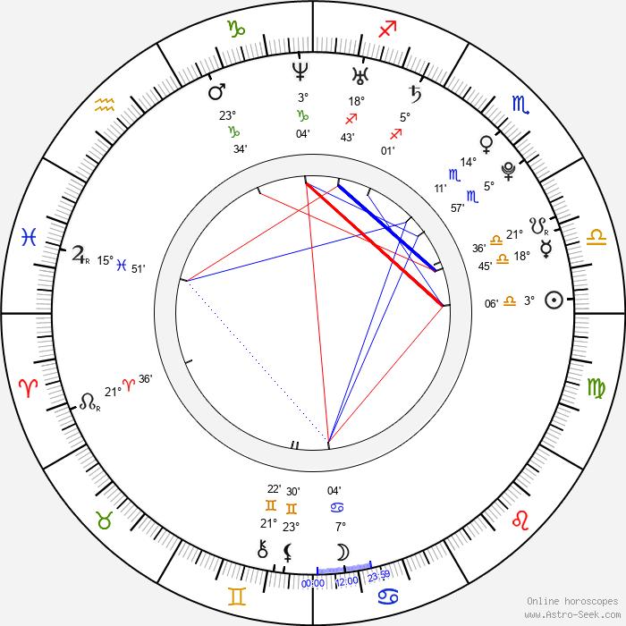 Raquel Beaudene - Birth horoscope chart