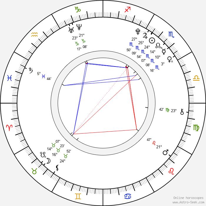 Raquel Castro - Birth horoscope chart