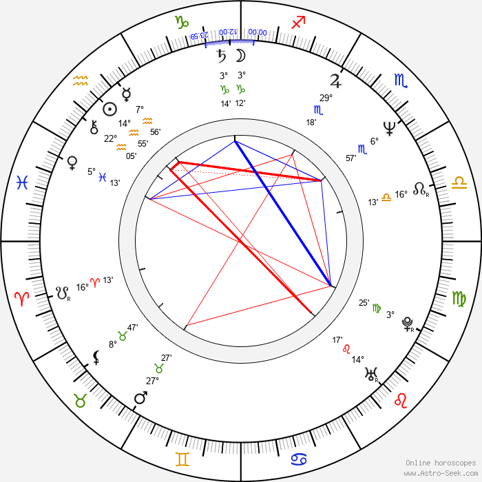 Raquel Morell - Birth horoscope chart