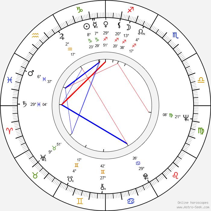Raquel Olmedo - Birth horoscope chart