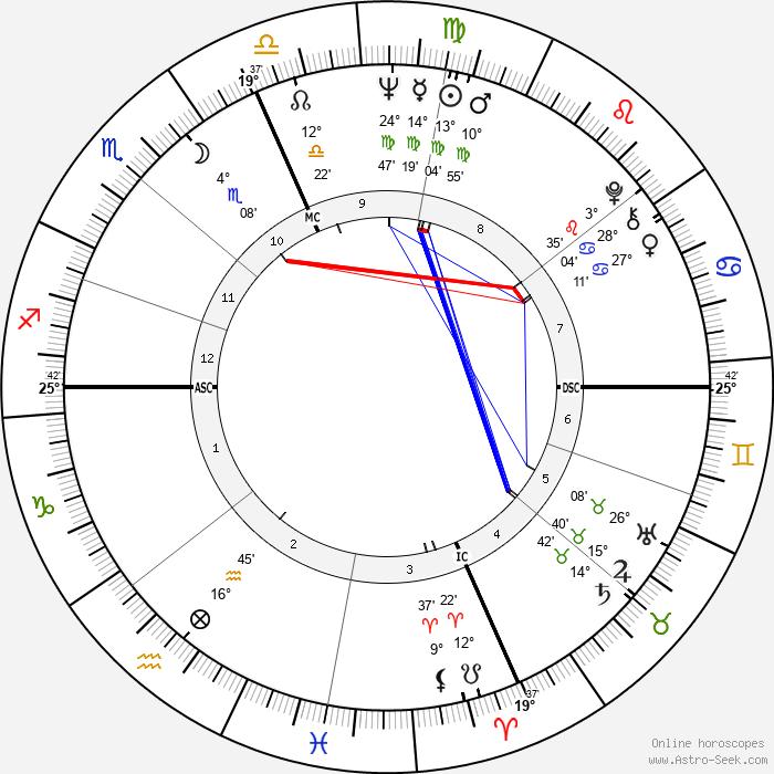 Raquel Welch - Birth horoscope chart