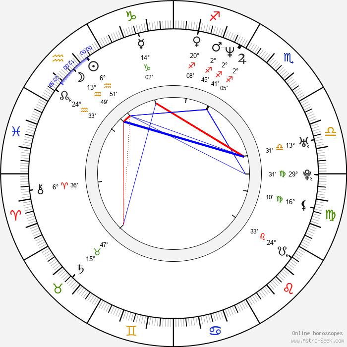 Rastislav Ballek - Birth horoscope chart