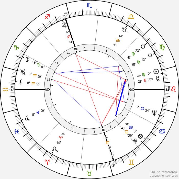 Rathvon McClure Tompkins - Birth horoscope chart