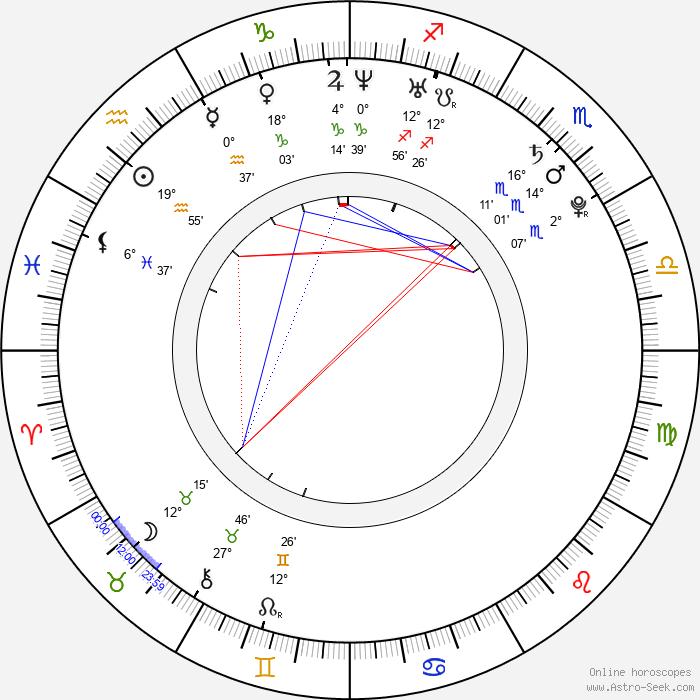 Rati Gupta - Birth horoscope chart
