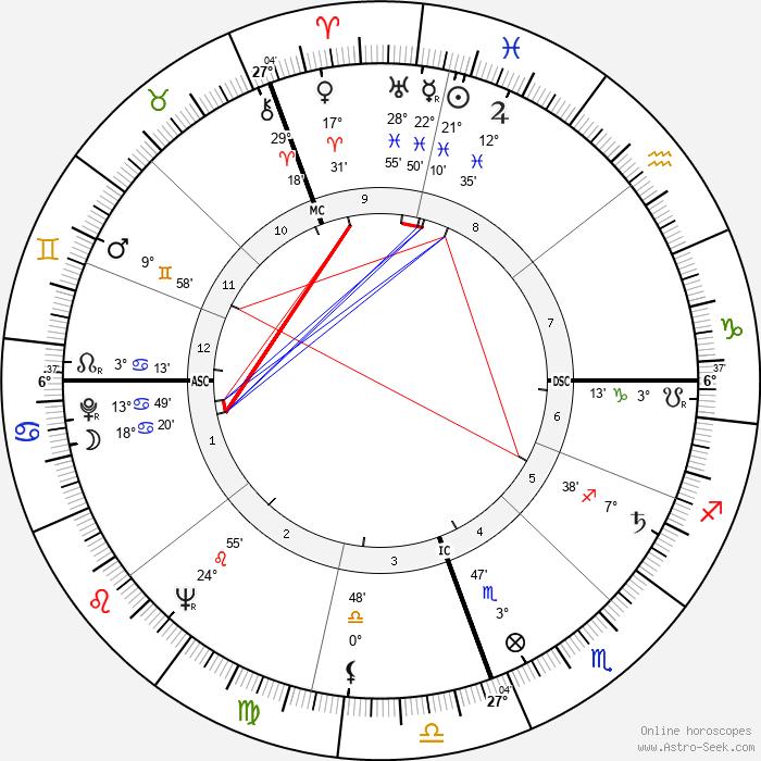 Raul Alfonsin - Birth horoscope chart