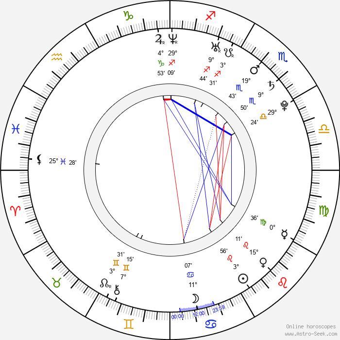 Raul G. Perez - Birth horoscope chart