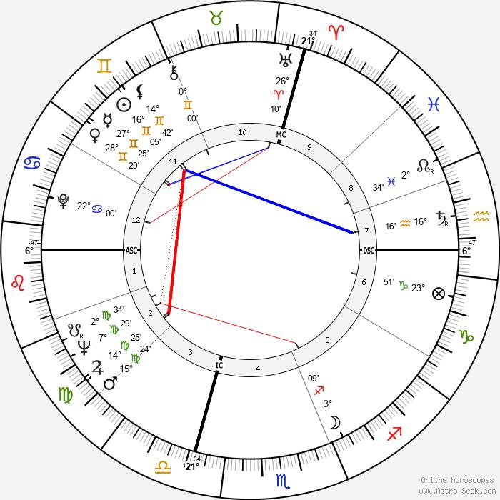 Raul Gardini - Birth horoscope chart