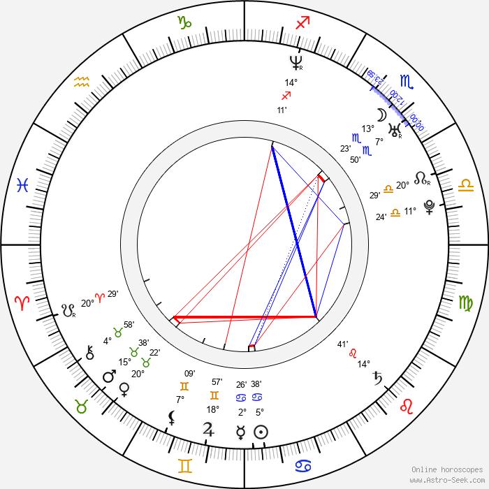 Raúl González - Birth horoscope chart