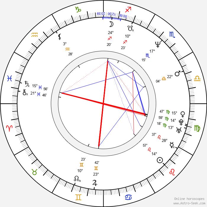 Raul Malo - Birth horoscope chart