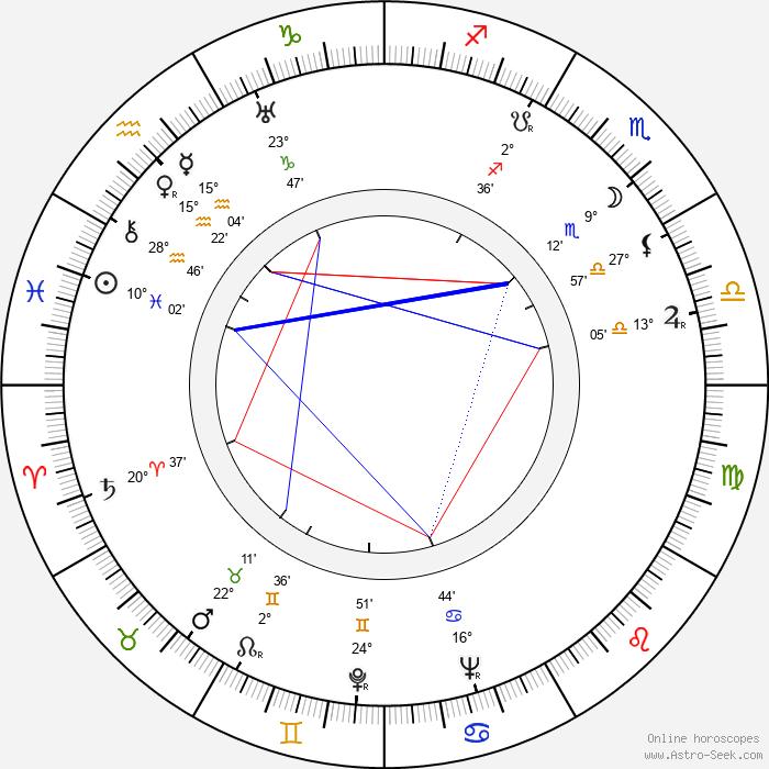 Rauni Terämaa - Birth horoscope chart