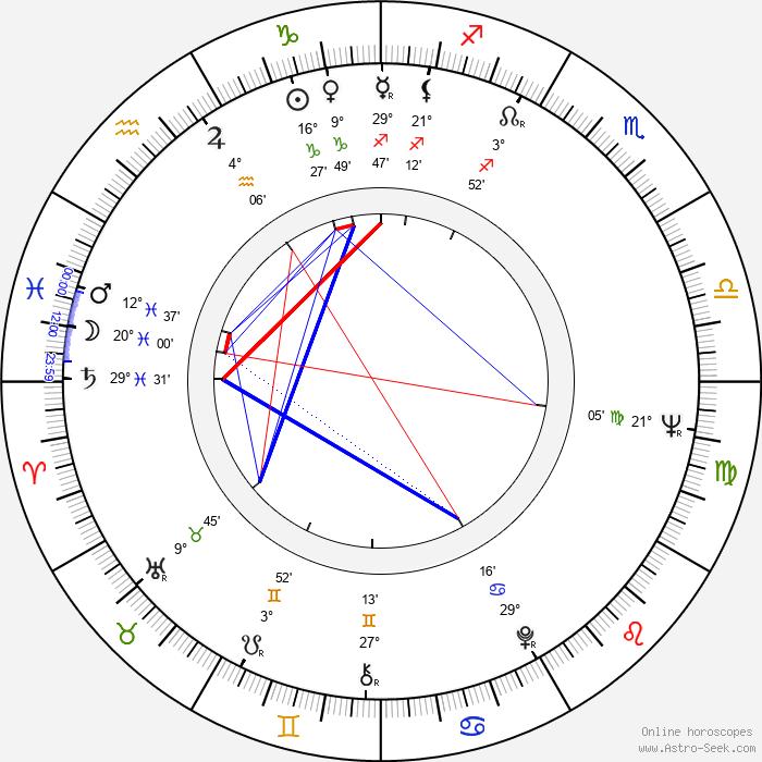 Rauno Aaltonen - Birth horoscope chart