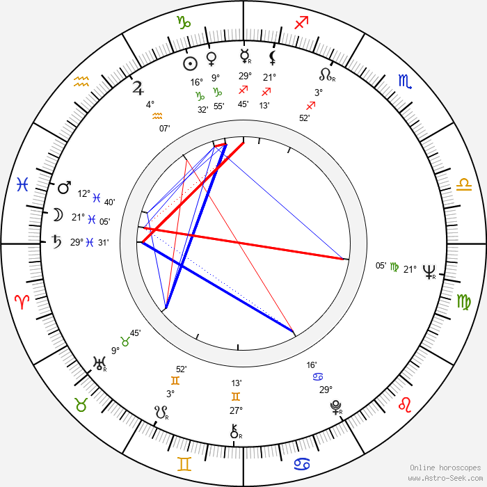 Rauno Aaltonen - Birth horoscope chart