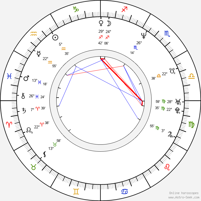 Ravi Teja - Birth horoscope chart