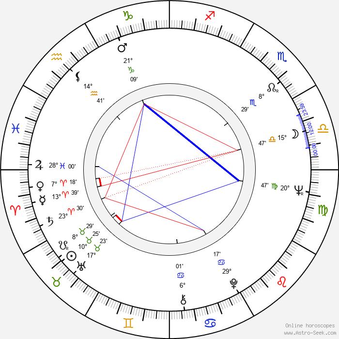 Ray Aranha - Birth horoscope chart