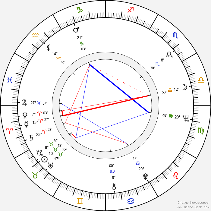 Ray Aranha - Birth horoscope chart