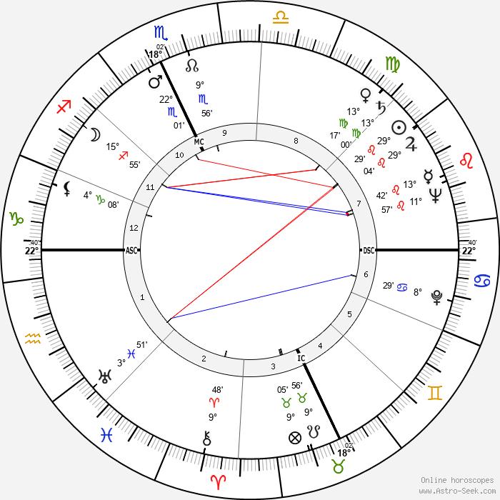 Ray Bradbury - Birth horoscope chart