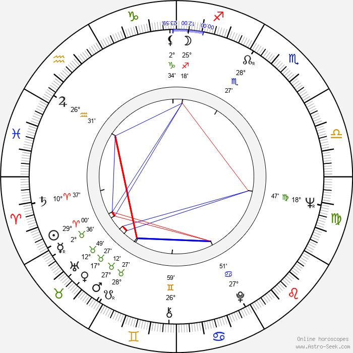 Ray Cameron - Birth horoscope chart
