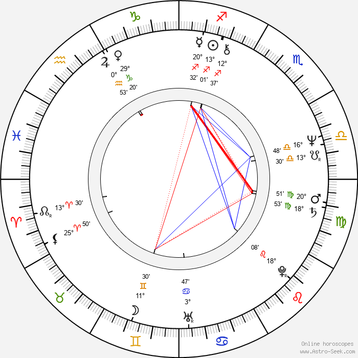 Ray Comfort - Birth horoscope chart