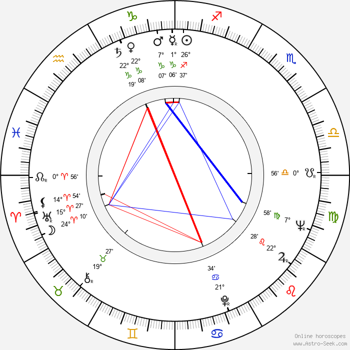 Ray Danton - Birth horoscope chart