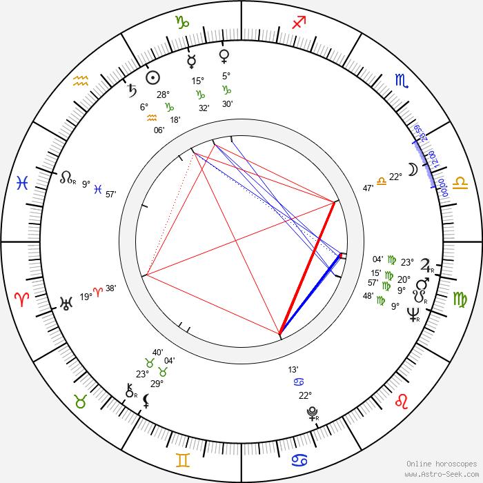 Ray Dolby - Birth horoscope chart