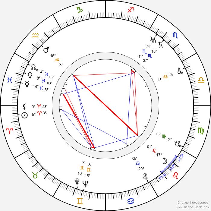 Ray Enright - Birth horoscope chart