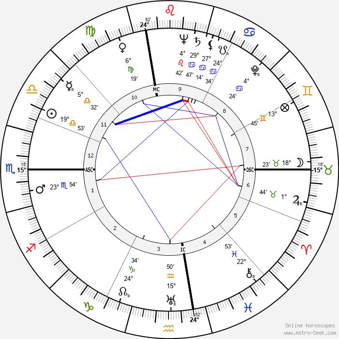 Ray Hathaway - Birth horoscope chart