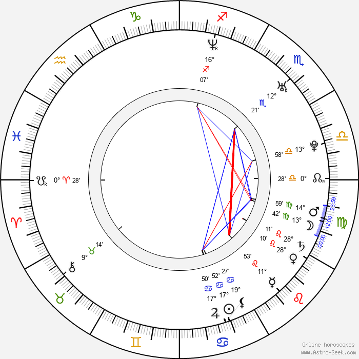 Ray Kay - Birth horoscope chart