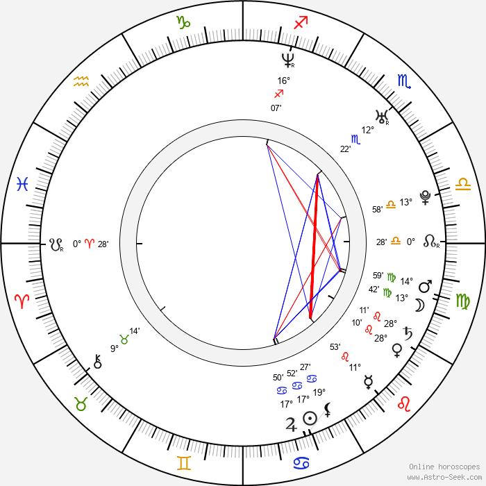 Ray Kay - Birth horoscope chart