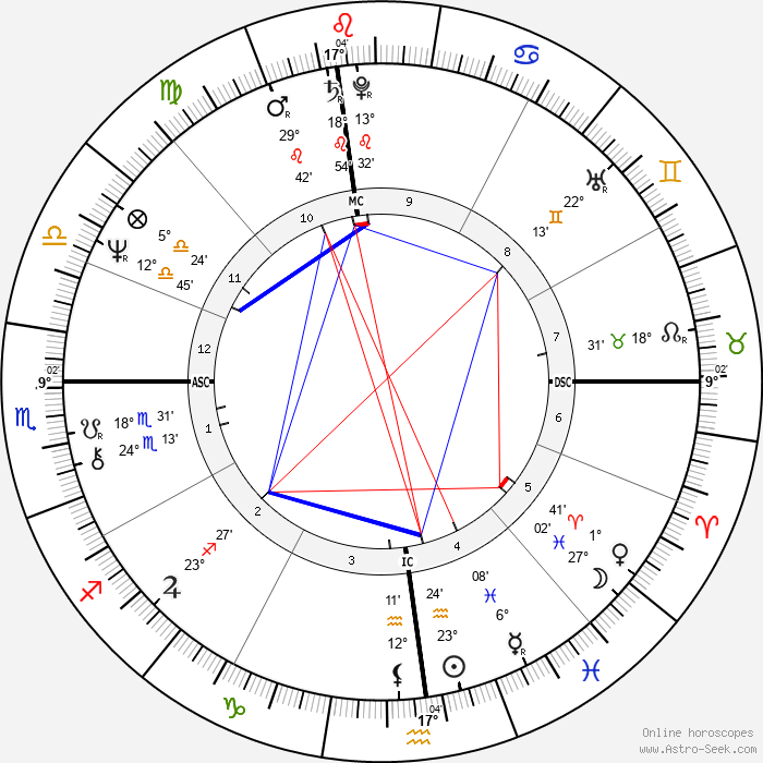 Ray Kurzweil - Birth horoscope chart
