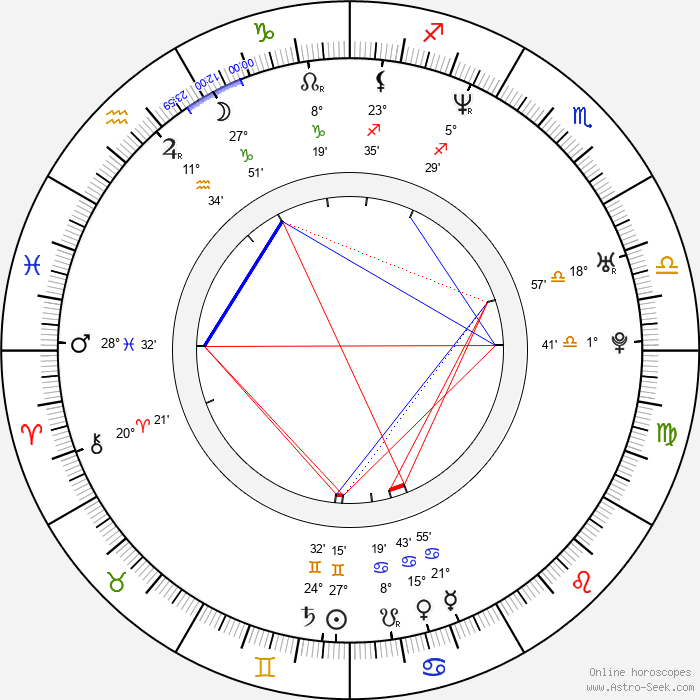 Ray LaMontagne - Birth horoscope chart