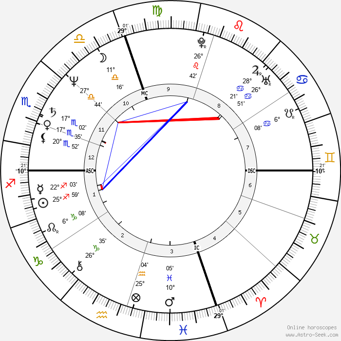 Ray Liotta - Birth horoscope chart