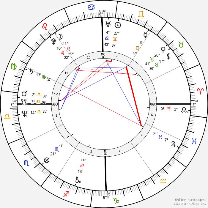 Ray Lovelock - Birth horoscope chart