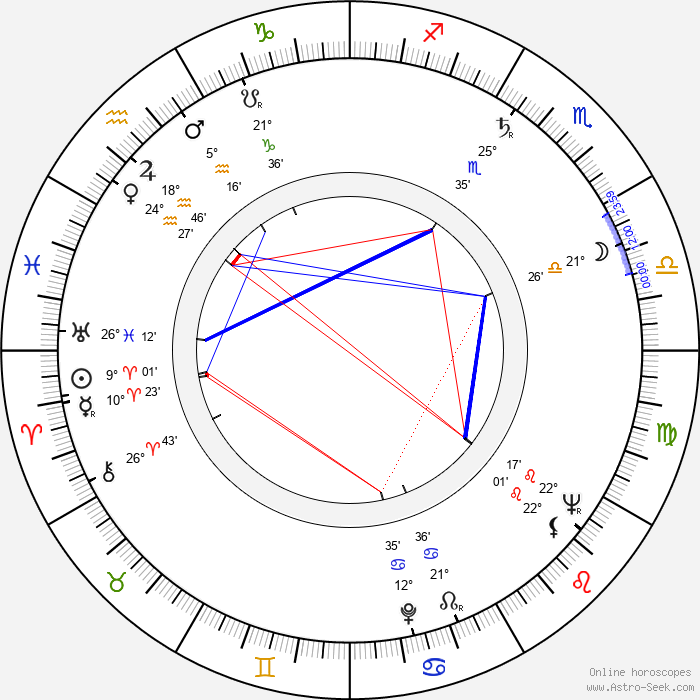 Ray McAnally - Birth horoscope chart