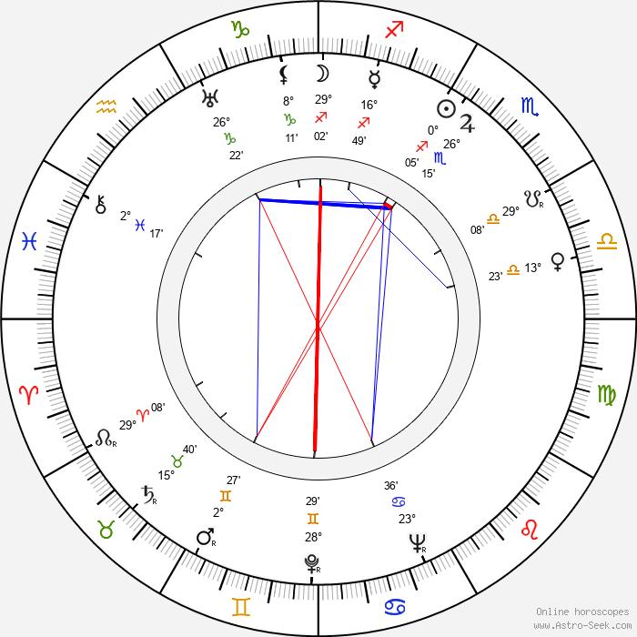 Ray Patterson - Birth horoscope chart