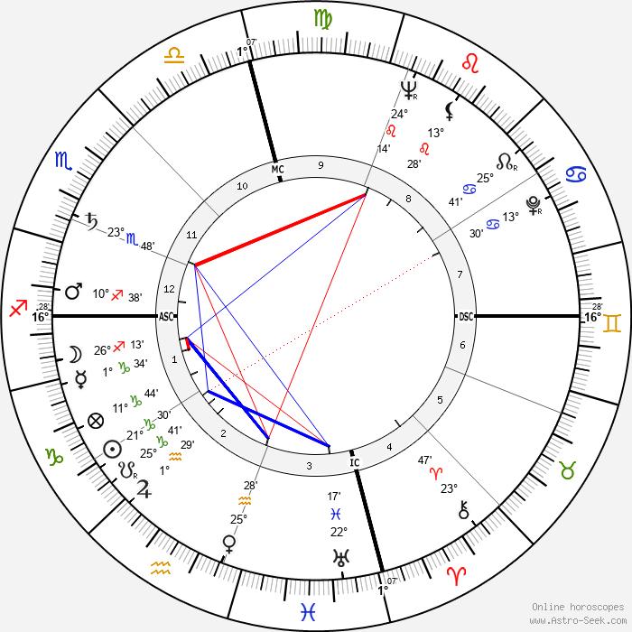 Ray Price - Birth horoscope chart