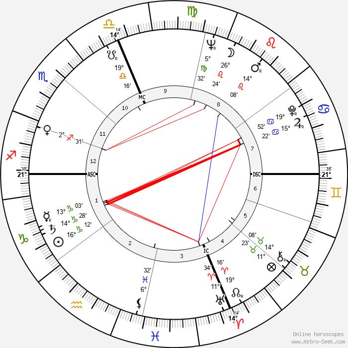 Ray Semproch - Birth horoscope chart