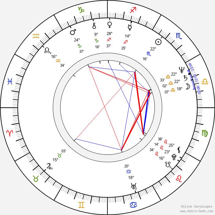 Ray Sharkey - Birth horoscope chart