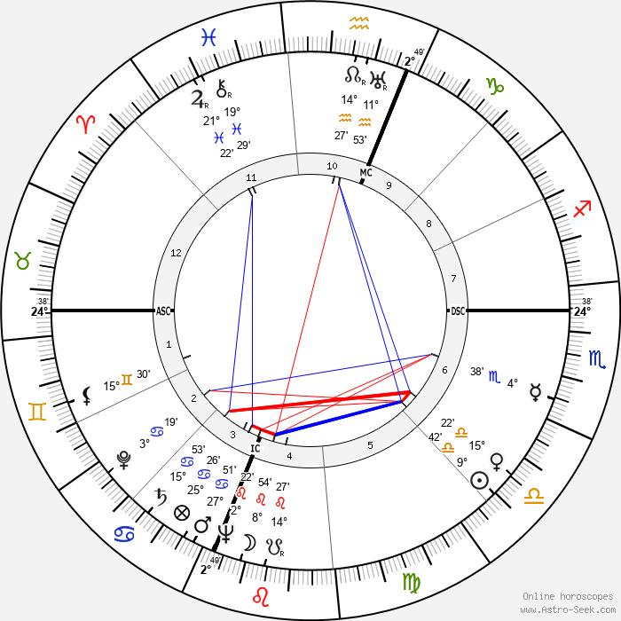Ray Stark - Birth horoscope chart