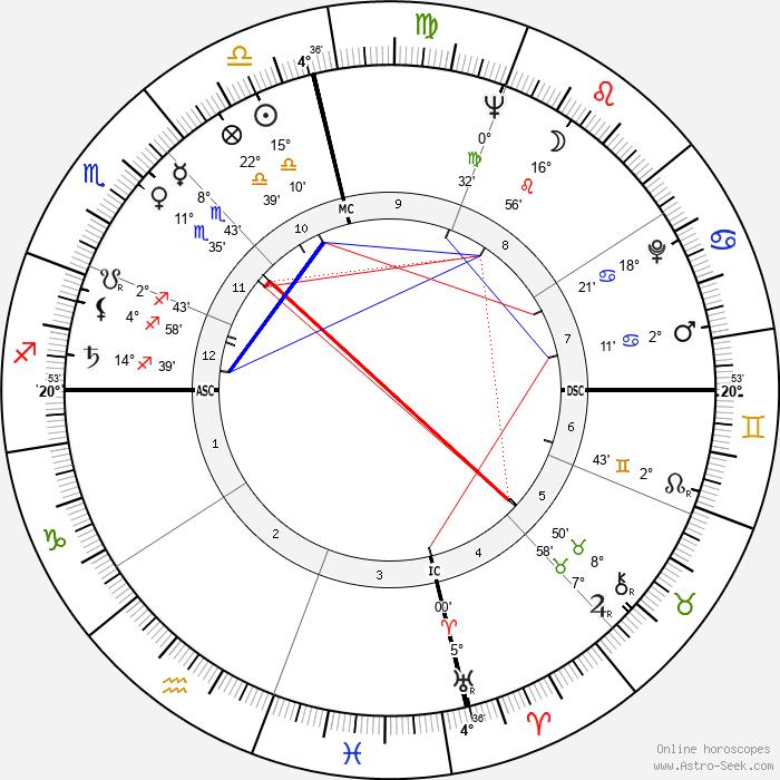 Ray Stricklyn - Birth horoscope chart
