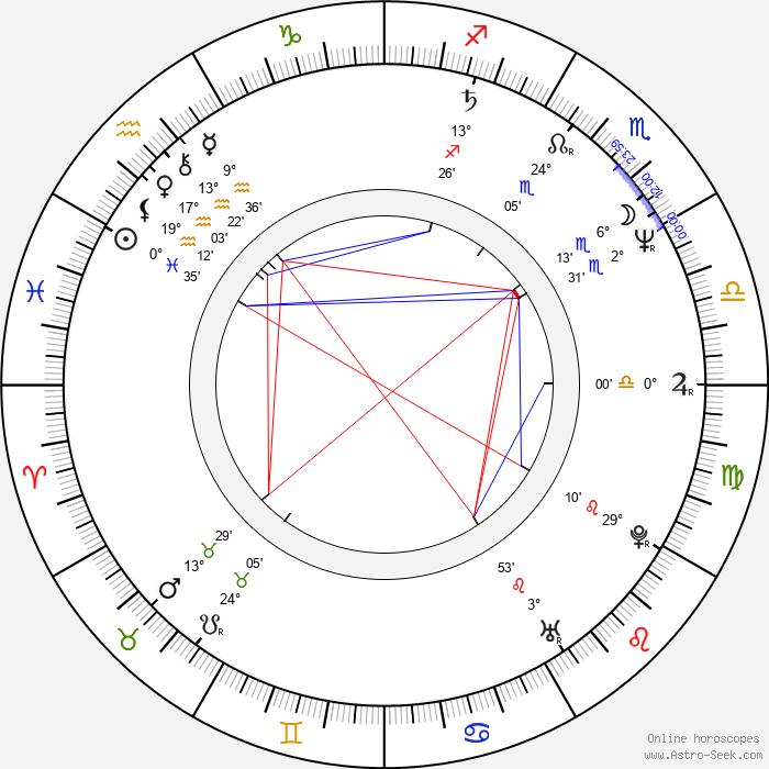 Ray Winstone - Birth horoscope chart