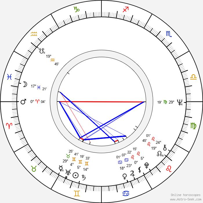 Raye Birk - Birth horoscope chart