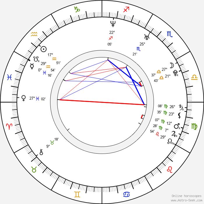 Rayisa Kondracki - Birth horoscope chart